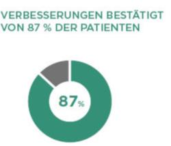 87% Verbesserung bestätigt